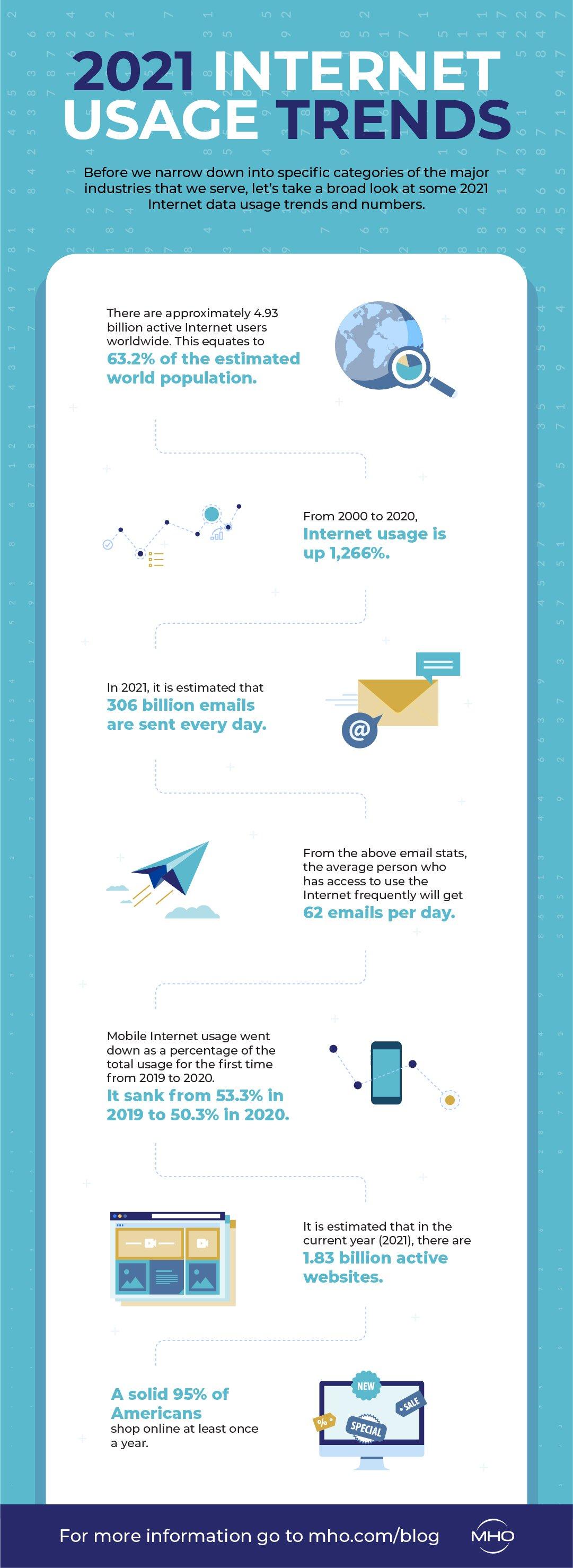 2021 Internet Usage Trends