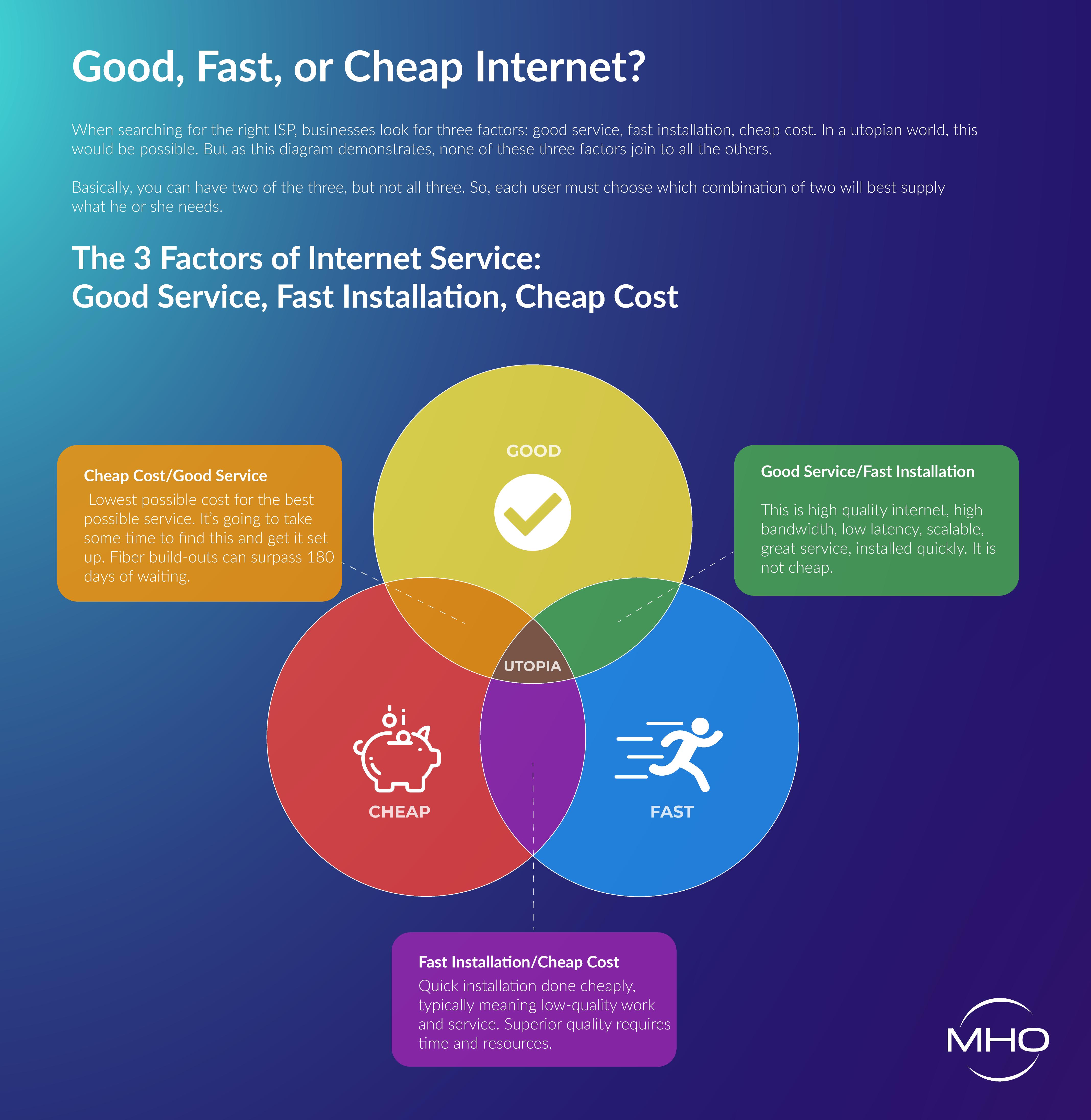 Good, Fast, or Cheap Internet?