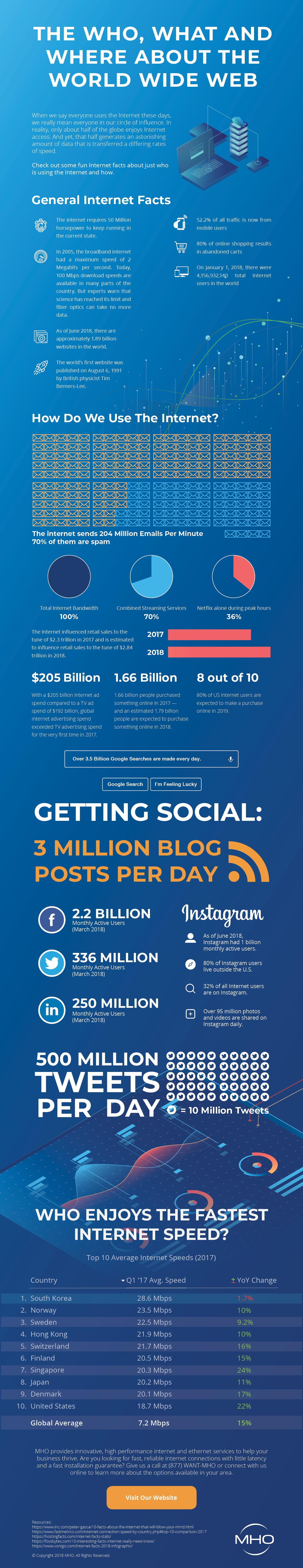 MHO Internet Facts Infographic 2018-10-25-01 (1)-1