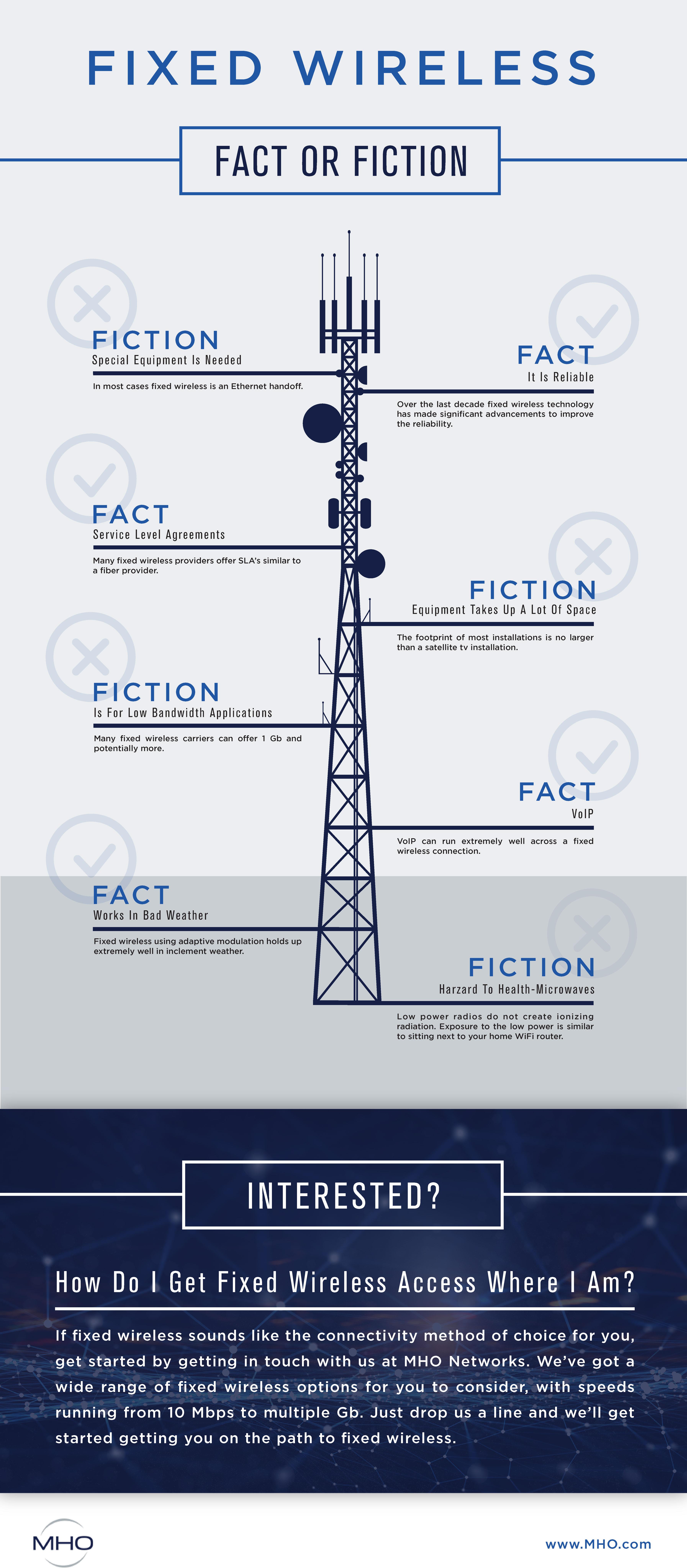 MHO-Fact-vs-Fiction-Infographic