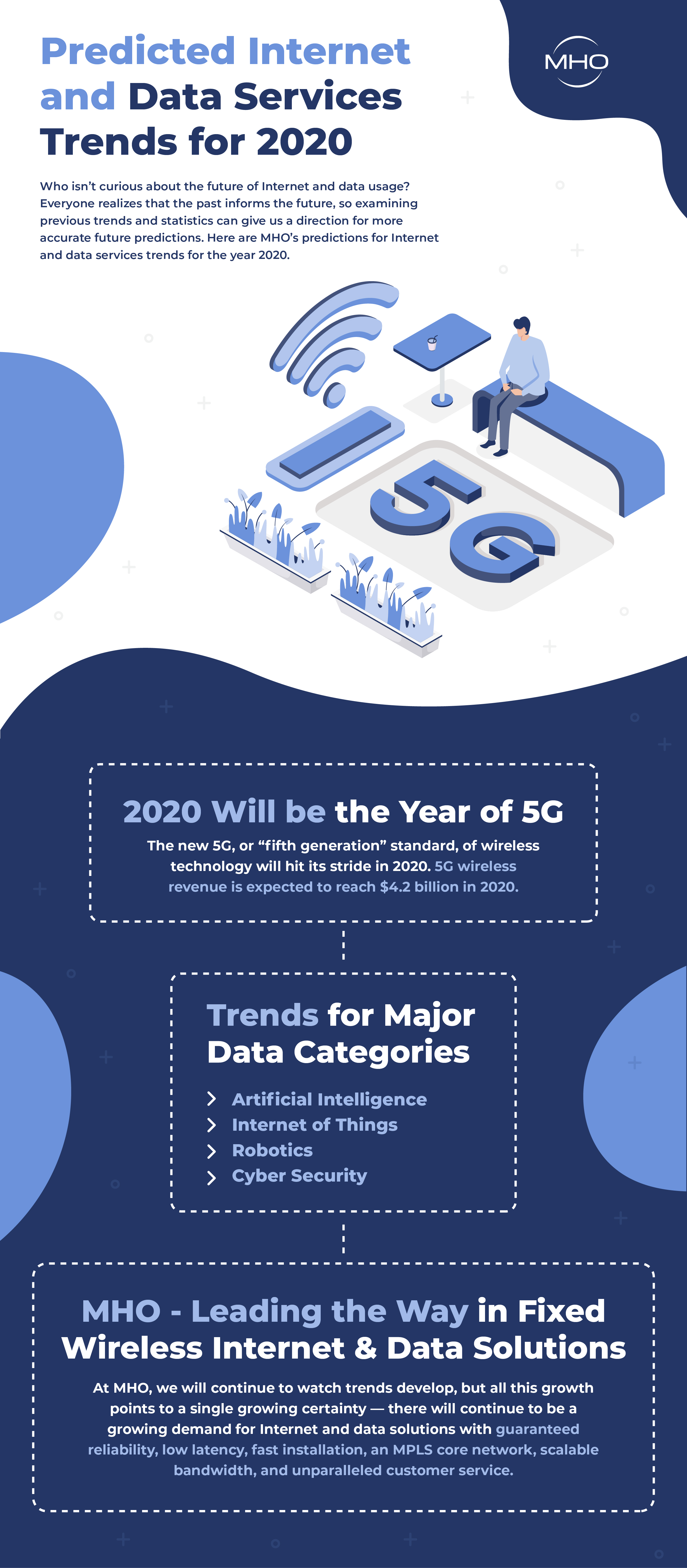 Predicted Internet and Data Services 2020
